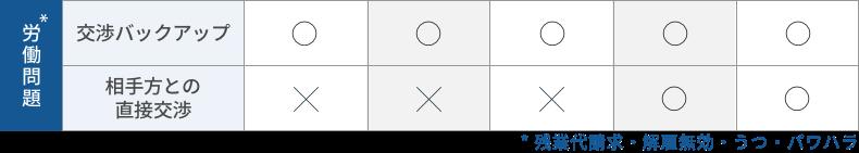 プラン比較表5